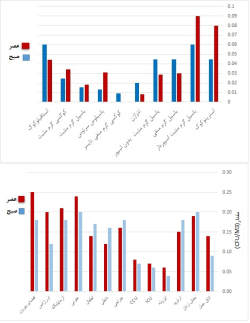 نتایج بررسی میزان باکتری و قارچ و pm در بخش های مختلف بیمارستان
