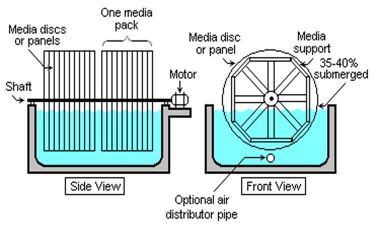 پاورپوینت تصفیه فاضلاب به روش لجن فعال (تصفیه آب صنعتی)